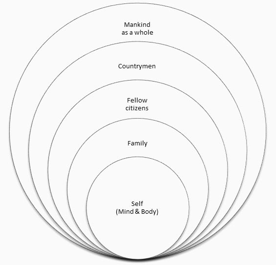 hierocles-concentric-circles